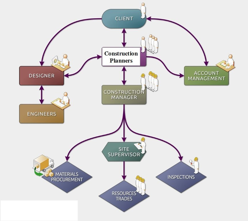 nature of budgeting process or processes used by the organization They are used to compare actual  budgeting process  the financial planning of the organizations targeted operation is considered budgeting there are processes.
